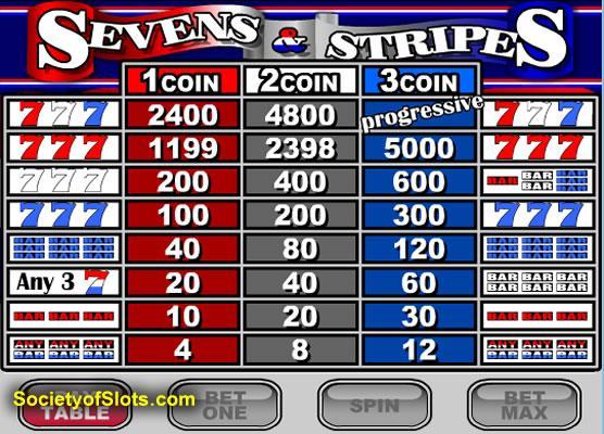 free slots sevens and stripes